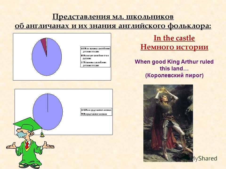 Представления мл. школьников об англичанах и их знания английского фольклора: In the castle Немного истории When good King Arthur ruled this land… (Королевский пирог)