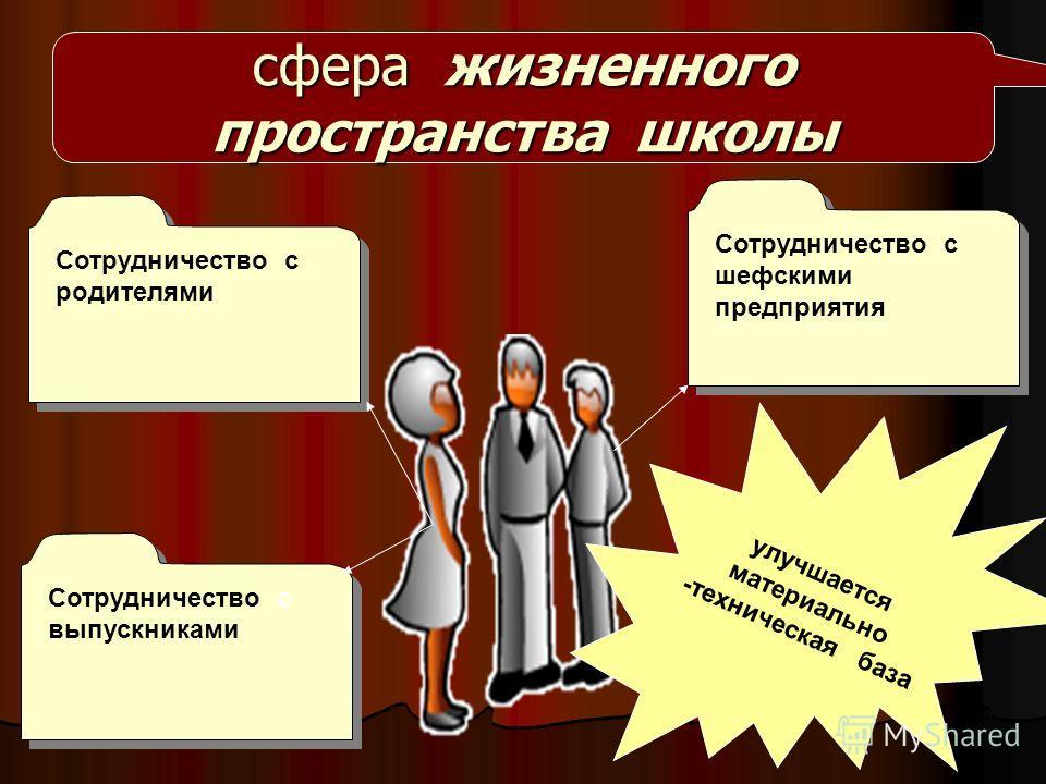 сфера жизненного пространства школы Сотрудничество с выпускниками Сотрудничество с шефскими предприятия Сотрудничество с шефскими предприятия Сотрудничество с родителями улучшается материально -техническая база