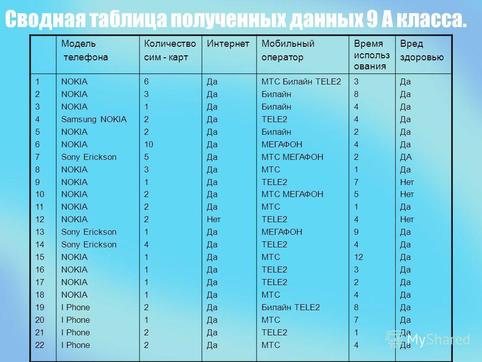 Сводная таблица полученных данных 9 А класса. Модель телефона Количество сим - карт ИнтернетМобильный оператор Время использ ования Вред здоровью 1 2 3 4 5 6 7 8 9 10 11 12 13 14 15 16 17 18 19 20 21 22 NOKIA Samsung NOKIA NOKIA Sony Erickson NOKIA S