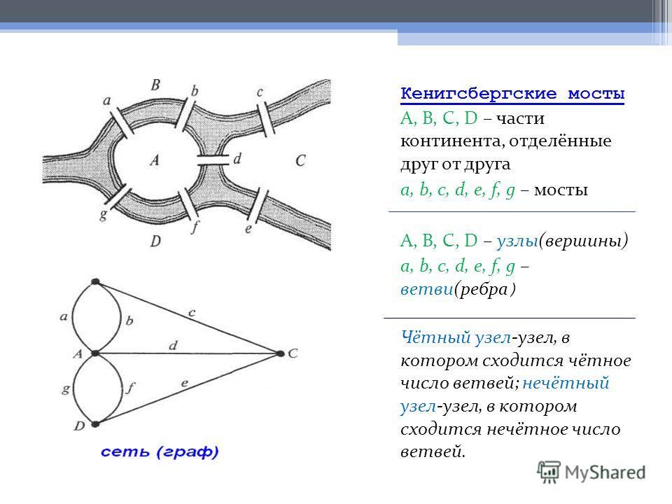 Кенигсбергские мосты А, В, С, D – части континента, отделённые друг от друга а, b, с, d, e, f, g – мосты А, В, С, D – узлы(вершины) а, b, с, d, e, f, g – ветви(ребра ) Чётный узел-узел, в котором сходится чётное число ветвей; нечётный узел-узел, в ко