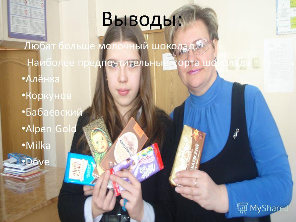 Выводы: Любят больше молочный шоколад. Наиболее предпочтительные сорта шоколада Алёнка Коркунов Бабаевский Alpen Gold Milka Dove