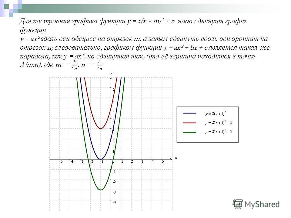 Для построения графика функции y = a(x – m)² + n надо сдвинуть график функции y = ax² вдоль оси абсцисс на отрезок m, а затем сдвинуть вдоль оси ординат на отрезок n; следовательно, графиком функции y = ax² + bx + c является такая же парабола, как у