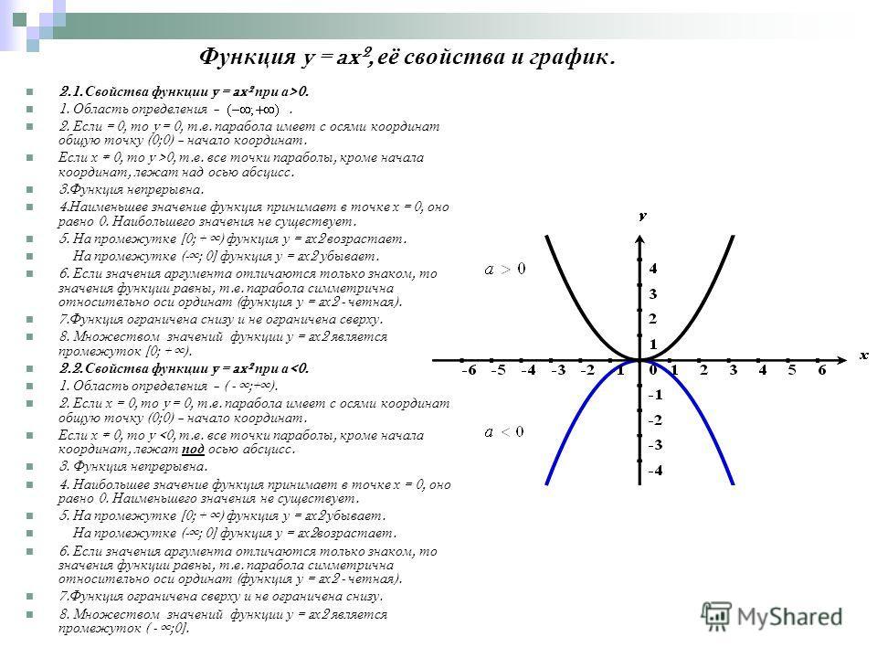 Функция y = ax², её свойства и график. 2.1. Свойства функции y = ax² при а >0. 1. Область определения –. 2. Если = 0, то y = 0, т. е. парабола имеет с осями координат общую точку (0;0) – начало координат. Если х 0, то y >0, т. е. все точки параболы,