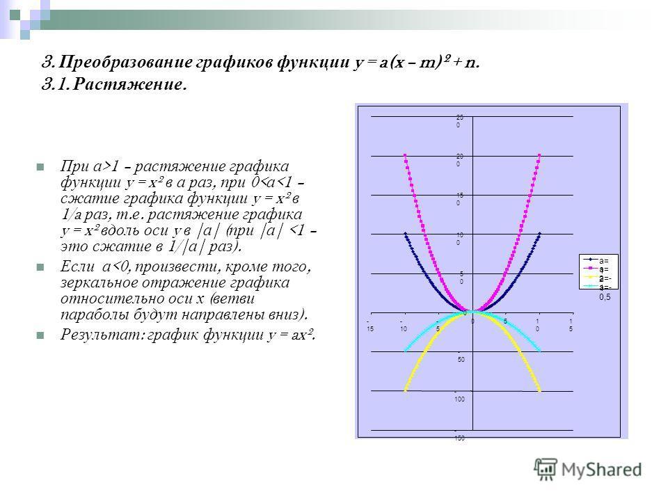 При а >1 – растяжение графика функции y = x² в а раз, при 0< а