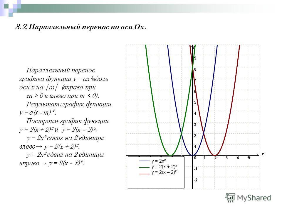 3.2. Параллельный перенос по оси Ох. 9 8 7 6 5 4 3 2 1 0 x -2 -5-4-3-2 y 12345 9 8 7 6 5 4 3 2 1 0 x -2 -5-4-3-2 y 12345 y = 2x² y = 2(x + 2)² y = 2(x – 2)² Параллельный перенос графика функции у = ах ² вдоль оси х на |m| ( вправо при m > 0 и влево п