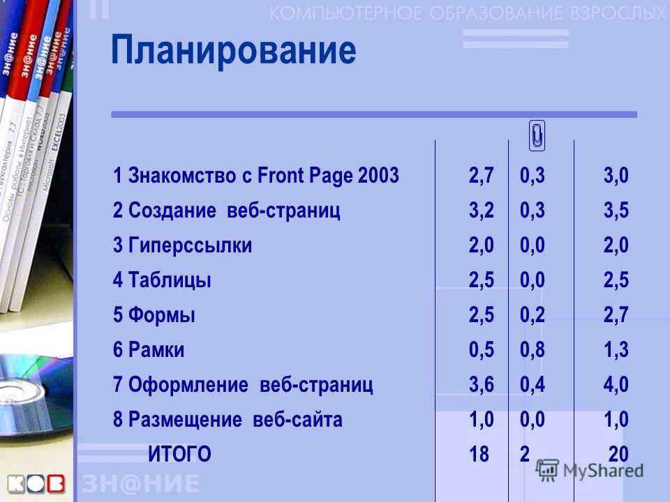 Планирование 1 Знакомство с Front Page 2003 2,70,3 3,0 2 Создание веб-страниц3,20,3 3,5 3 Гиперссылки2,00,0 2,0 4 Таблицы2,50,0 2,5 5 Формы2,50,2 2,7 6 Рамки 0,50,8 1,3 7 Оформление веб-страниц3,60,4 4,0 8 Размещение веб-сайта1,00,0 1,0 ИТОГО182 20