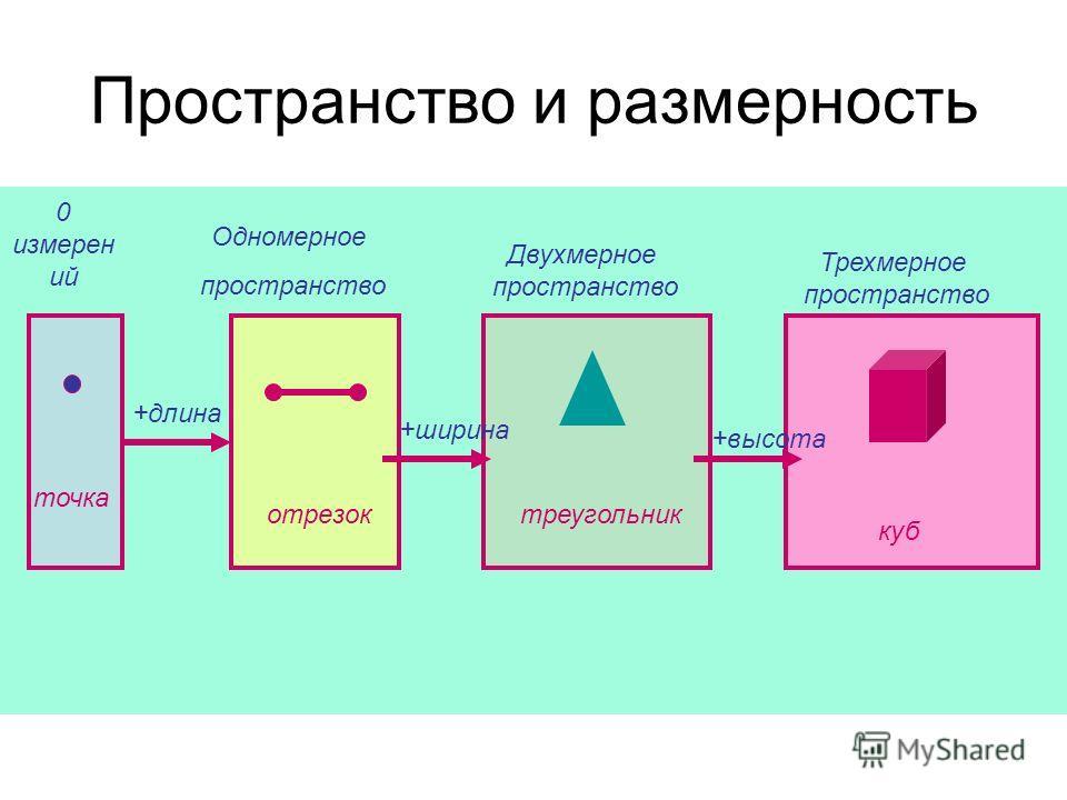 Пространство и размерность 0 измерен ий Одномерное пространство Двухмерное пространство Трехмерное пространство точка +длина отрезоктреугольник +ширина +высота куб