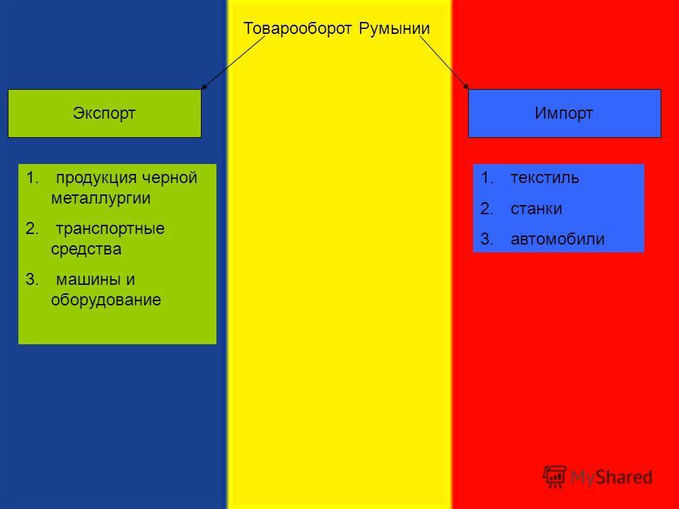 Товарооборот Румынии Экспорт 1. продукция черной металлургии 2. транспортные средства 3. машины и оборудование Импорт 1. текстиль 2. станки 3. автомобили