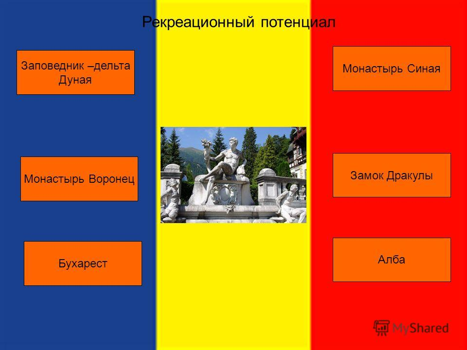 Рекреационный потенциал Заповедник –дельта Дуная Монастырь Синая Монастырь Воронец Замок Дракулы Бухарест Алба