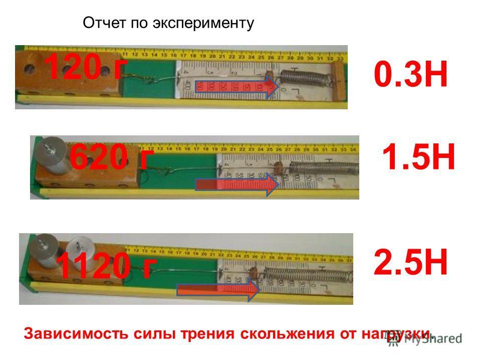 120 г 620 г 1120 г 0.3Н 1.5Н 2.5Н Зависимость силы трения скольжения от нагрузки. Отчет по эксперименту