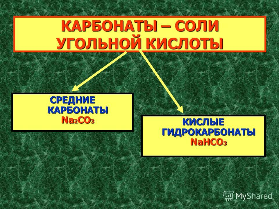 КАРБОНАТЫ – СОЛИ УГОЛЬНОЙ КИСЛОТЫ СРЕДНИЕ КАРБОНАТЫ Na 2 CO 3 КИСЛЫЕ ГИДРОКАРБОНАТЫ NaHCO 3