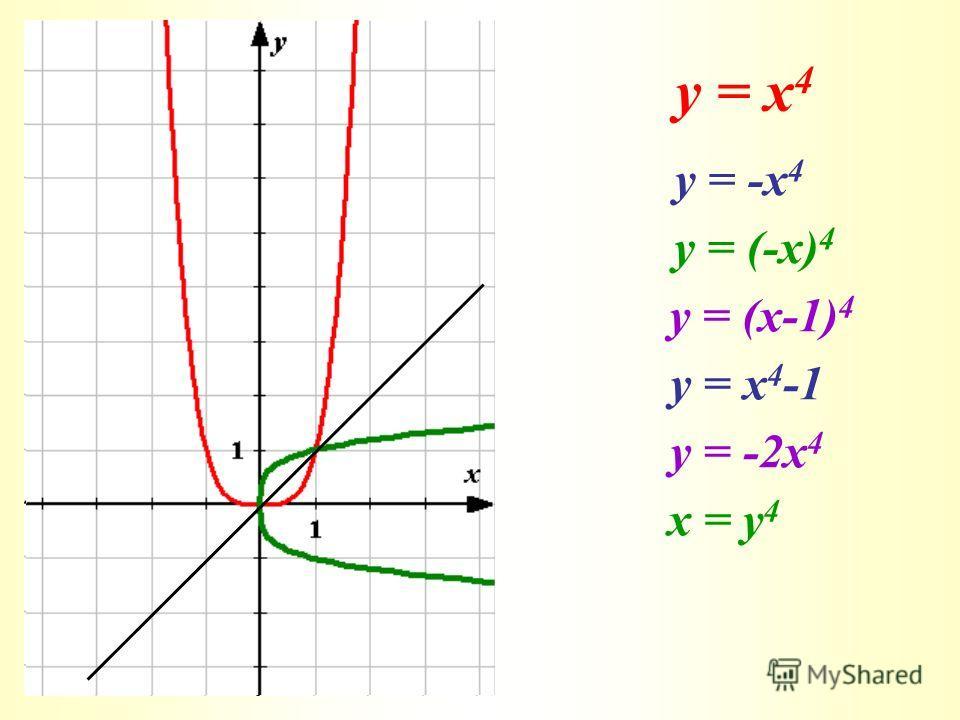 у = х 4 у = -х 4 у = (-х) 4 у = (х-1) 4 у = х 4 -1 у = -2х 4 x = y 4