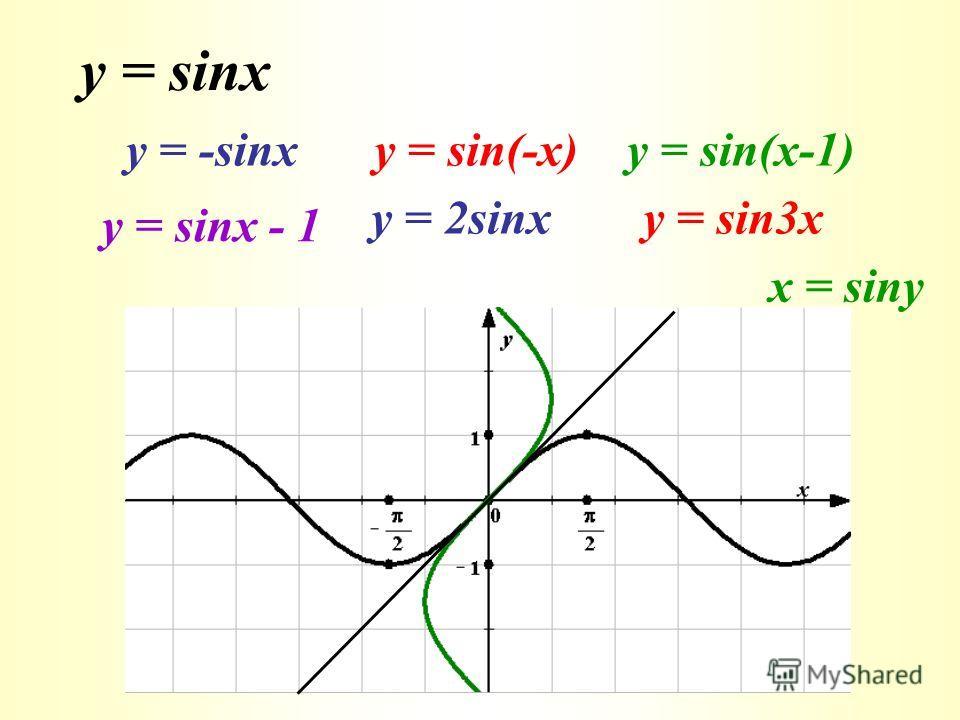 y = sinx у = -sinxy = sin(-x)y = sin(x-1) у = sinx - 1 у = 2sinxy = sin3x x = siny