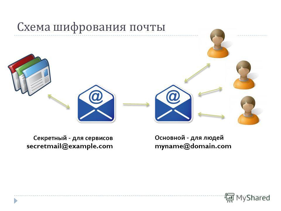 Схема шифрования почты Основной - для людей myname@domain.com Секретный - для сервисов secretmail@example.com