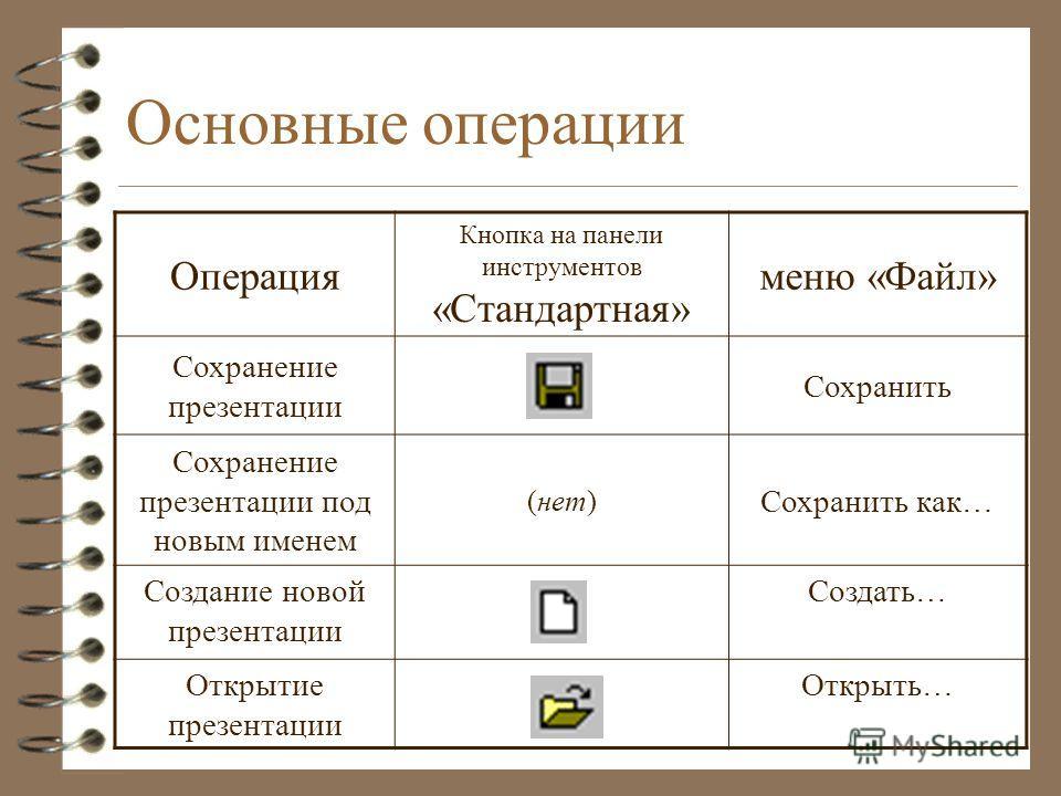 Основные операции Операция Кнопка на панели инструментов «Стандартная» меню «Файл» Сохранение презентации Сохранить Сохранение презентации под новым именем (нет) Сохранить как… Создание новой презентации Создать… Открытие презентации Открыть…