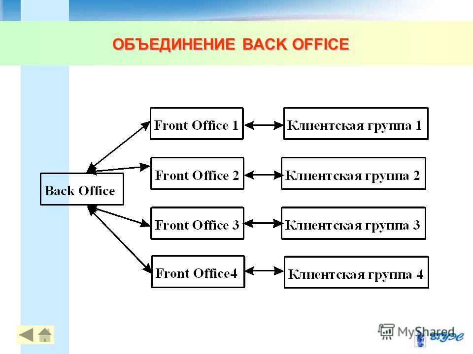 ОБЪЕДИНЕНИЕ BACK OFFICE 77