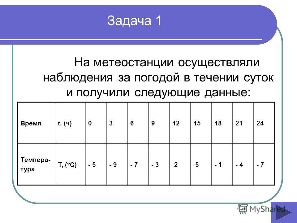 На метеостанции осуществляли наблюдения за погодой в течении суток и получили следующие данные: Задача 1 Времяt, (ч)03691215182124 Темпера- тура Т, ( С) - 5- 9- 7- 3 2 5- 1- 4- 7