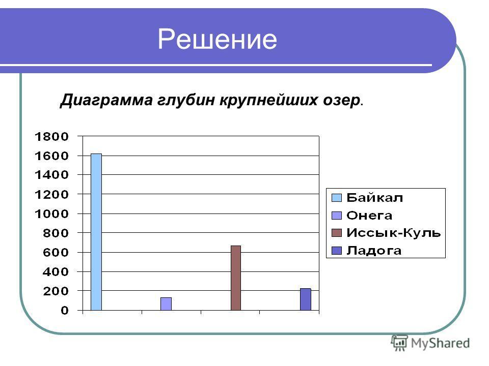 Решение Диаграмма глубин крупнейших озер.