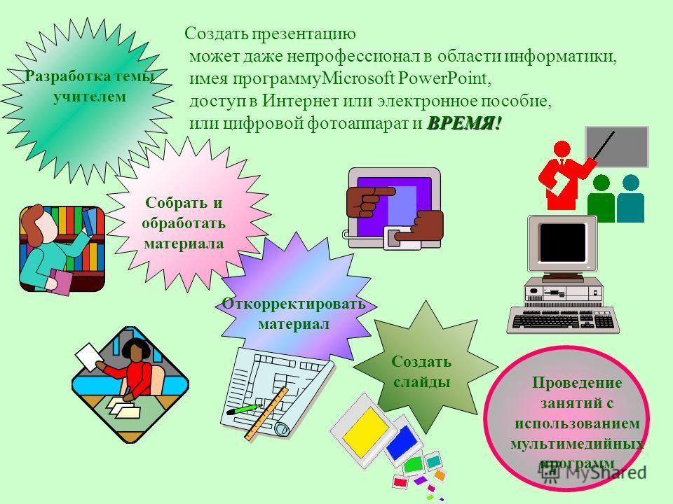 Разработка темы учителем Собрать и обработать материала Откорректировать материал Создать слайды Проведение занятий с использованием мультимедийных программ Создать презентацию может даже непрофессионал в области информатики, имея программуMicrosoft