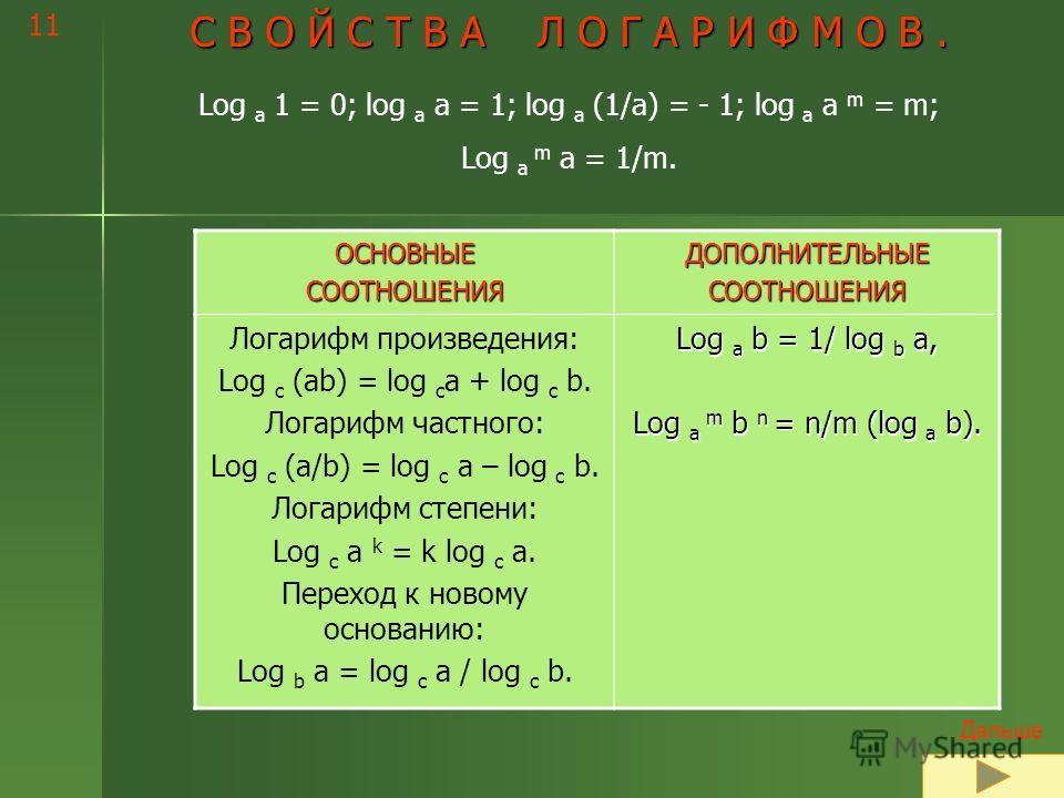 10 Правильное выполнение некоторых заданий. Остальные задания проверьте ещё раз самостоятельно. Если появился вопрос – обратитесь к учителю. Дальше Назад к ответам По основному логарифмическому тождеству 3 log 3 18 = 18 8log 2 5 = (2 3 ) log 2 5 = 2