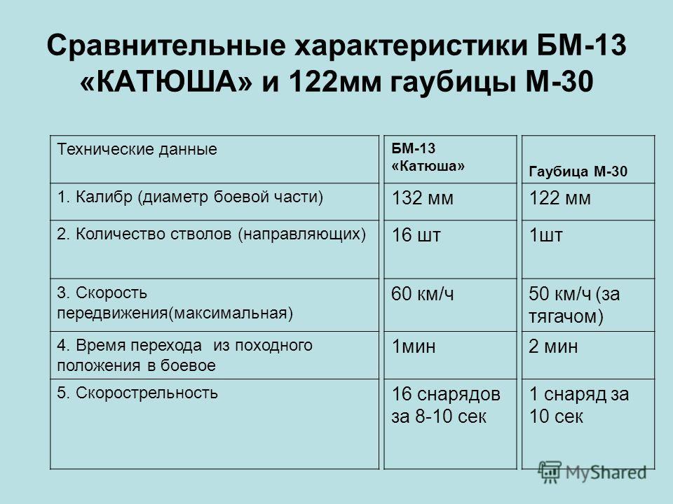 Сравнительные характеристики БМ-13 «КАТЮША» и 122мм гаубицы М-30 Технические данные 1. Калибр (диаметр боевой части) 2. Количество стволов (направляющих) 3. Скорость передвижения(максимальная) 4. Время перехода из походного положения в боевое 5. Скор