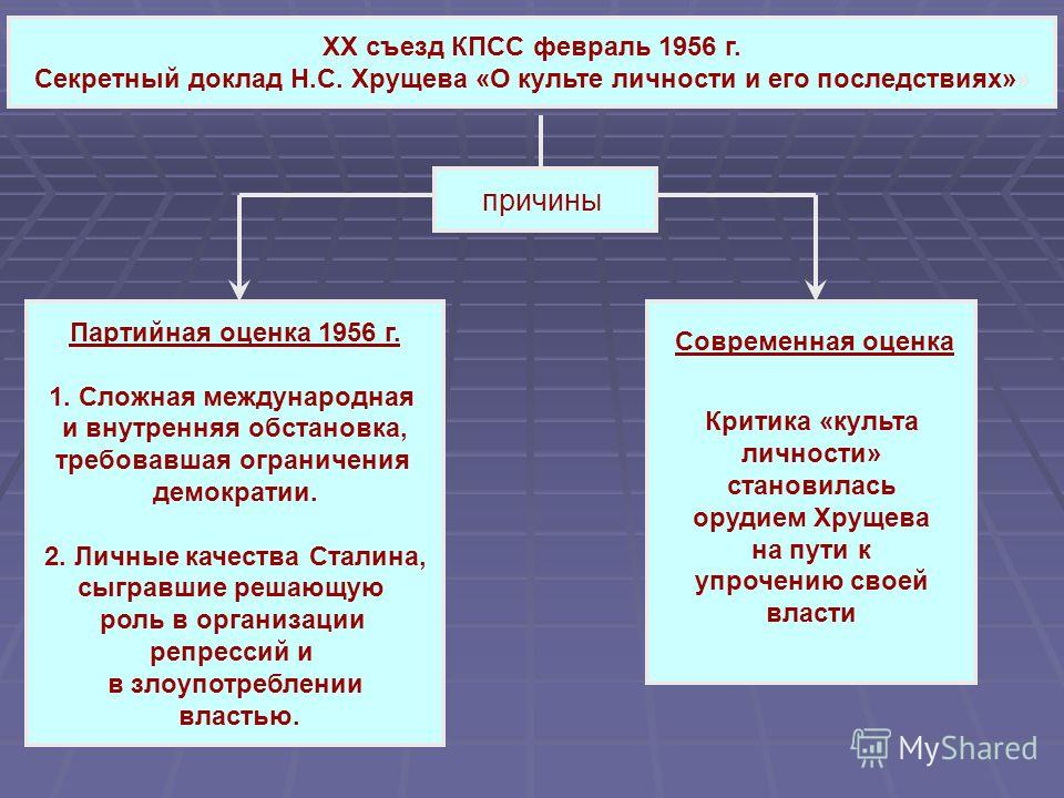 XX съезд КПСС февраль 1956 г. Секретный доклад Н.С. Хрущева «О культе личности и его последствиях»» причины Партийная оценка 1956 г. 1. Сложная международная и внутренняя обстановка, требовавшая ограничения демократии. 2. Личные качества Сталина, сыг