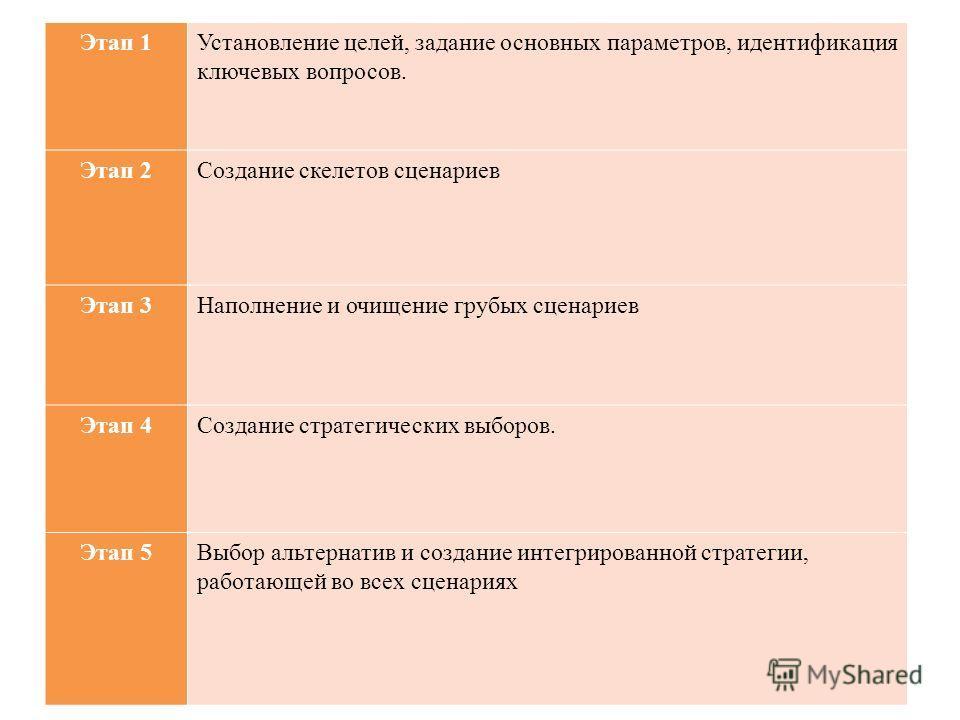 Этап 1Установление целей, задание основных параметров, идентификация ключевых вопросов. Этап 2Создание скелетов сценариев Этап 3Наполнение и очищение грубых сценариев Этап 4Создание стратегических выборов. Этап 5Выбор альтернатив и создание интегриро