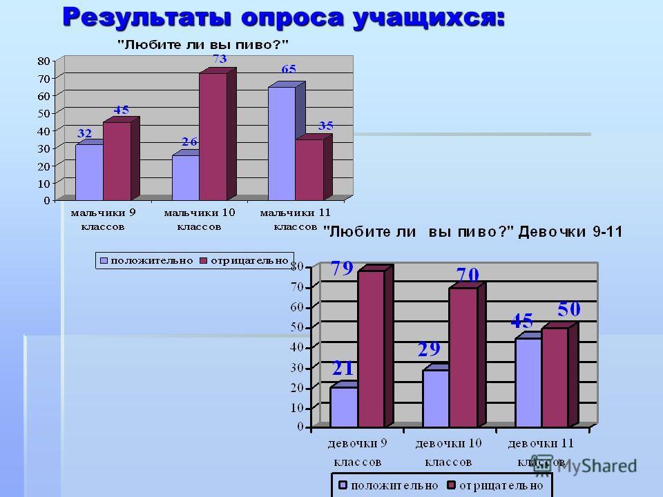 Результаты опроса учащихся: