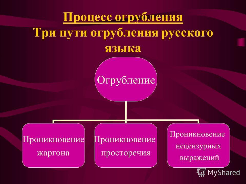 Процесс огрубления Три пути огрубления русского языка Огрубление Проникновение жаргона Проникновение просторечия Проникновение нецензурных выражений