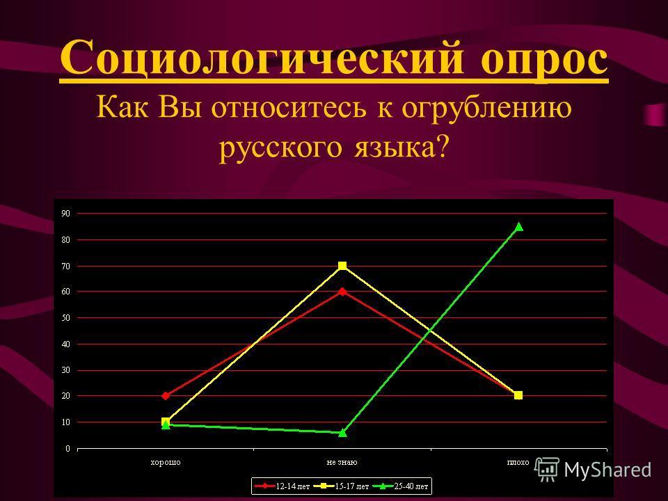 Социологический опрос Как Вы относитесь к огрублению русского языка?