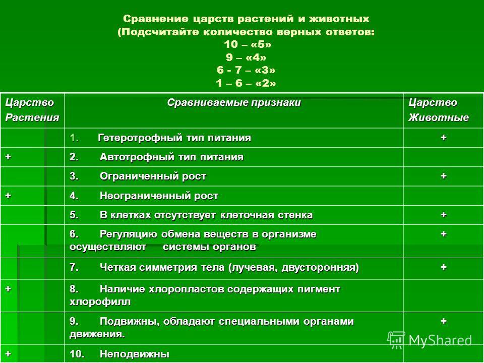 Сравнение царств растений и животных (Подсчитайте количество верных ответов: 10 – «5» 9 – «4» 6 - 7 – «3» 1 – 6 – «2» ЦарствоРастения Сравниваемые признаки ЦарствоЖивотные 1.Гетеротрофный тип питания + + 2. Автотрофный тип питания 3. Ограниченный рос