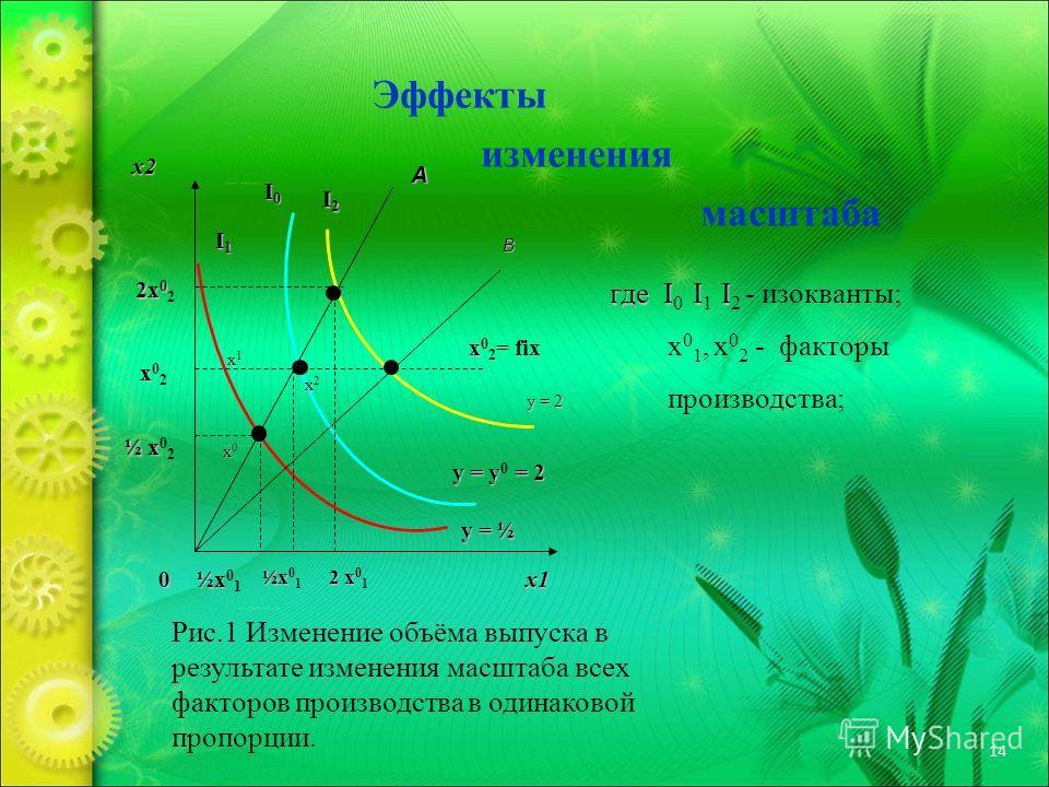 14 Эффекты изменения масштаба x2 x1 A B 2x 0 2x 0 2 xx02xx02 ½ x ½ x 0 2 I1I1I1I1 I0I0I0I0 I2I2I2I2 xx0xx0 xx1xx1 xx2xx2 x x 0 2 = fix y = 2 y = y = 2 y = y 0 = 2 y = ½ ½x ½x 0 1 2 x 2 x 0 1 Рис.1 Изменение объёма выпуска в результате изменения масшт