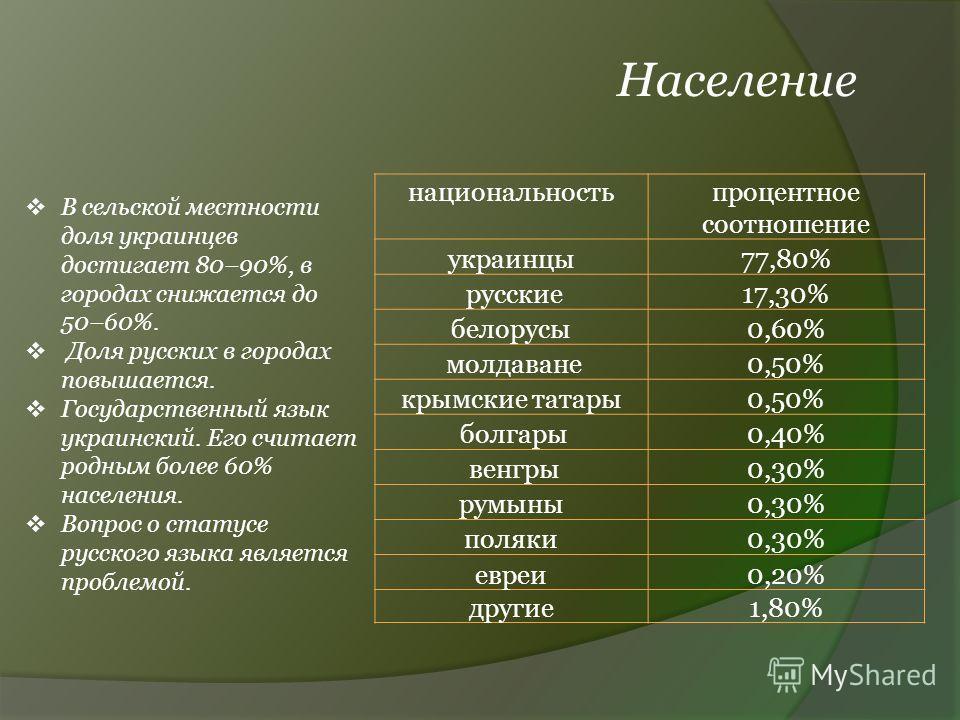 Население национальностьпроцентное соотношение украинцы77,80% русские17,30% белорусы0,60% молдаване0,50% крымские татары0,50% болгары0,40% венгры0,30% румыны0,30% поляки0,30% евреи0,20% другие1,80% В сельской местности доля украинцев достигает 80–90%