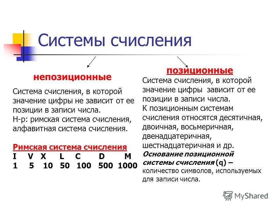 Системы счисления непозиционные позиционные Система счисления, в которой значение цифры не зависит от ее позиции в записи числа. Н-р: римская система счисления, алфавитная система счисления. Римская система счисления I VX L C DM 1 5 10 50 100 500 100