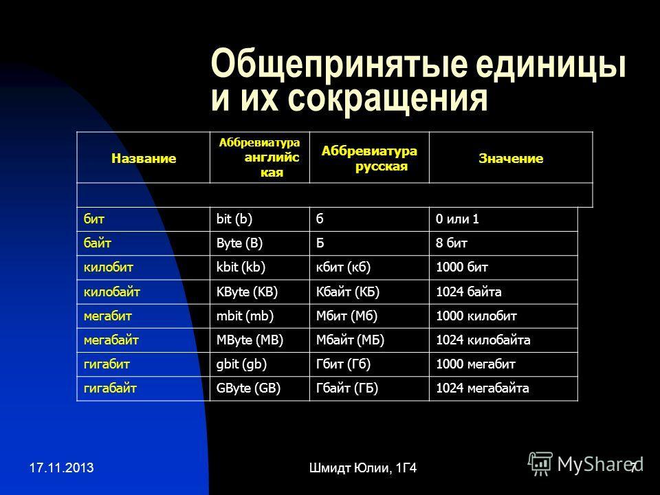 17.11.2013Шмидт Юлии, 1Г47 Общепринятые единицы и их сокращения Название Аббревиатура английс кая Аббревиатура русская Значение битbit (b)б0 или 1 байтByte (B)Б8 бит килобитkbit (kb)кбит (кб)1000 бит килобайтKByte (KB)Кбайт (КБ)1024 байта мегабитmbit