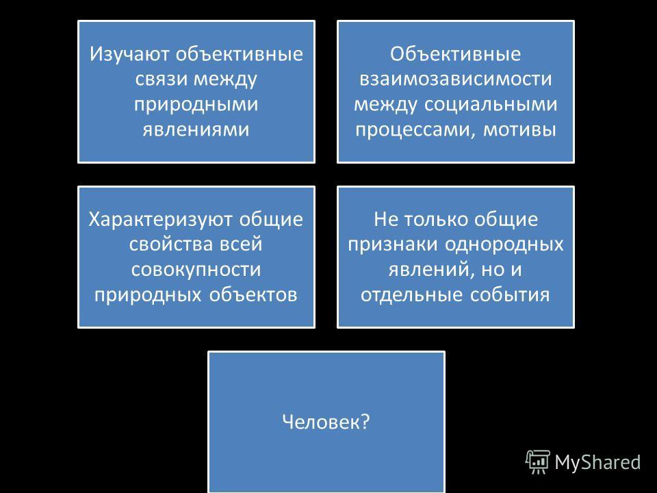 Изучают объективные связи между природными явлениями Объективные взаимозависимости между социальными процессами, мотивы Характеризуют общие свойства всей совокупности природных объектов Не только общие признаки однородных явлений, но и отдельные собы