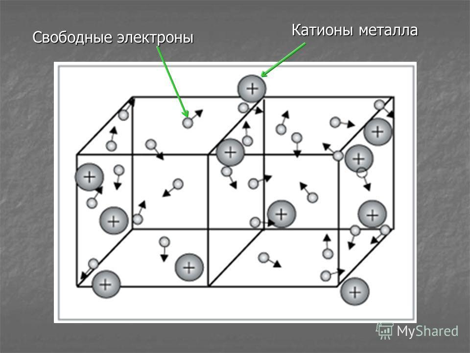 Свободные электроны Катионы металла