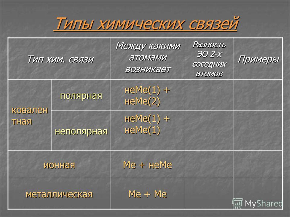 Типы химических связей Тип хим. связи Между какими атомами возникает Разность ЭО 2-х соседних атомов Примеры ковален тная полярная неМе(1) + неМе(2) неполярная неМе(1) + неМе(1) ионная Ме + неМе металлическая Ме + Ме