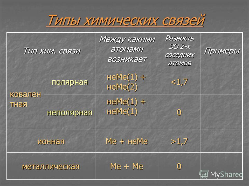 Типы химических связей Тип хим. связи Между какими атомами возникает Разность ЭО 2-х соседних атомов Примеры ковален тная полярная неМе(1) + неМе(2) 1,7 металлическая Ме + Ме 0