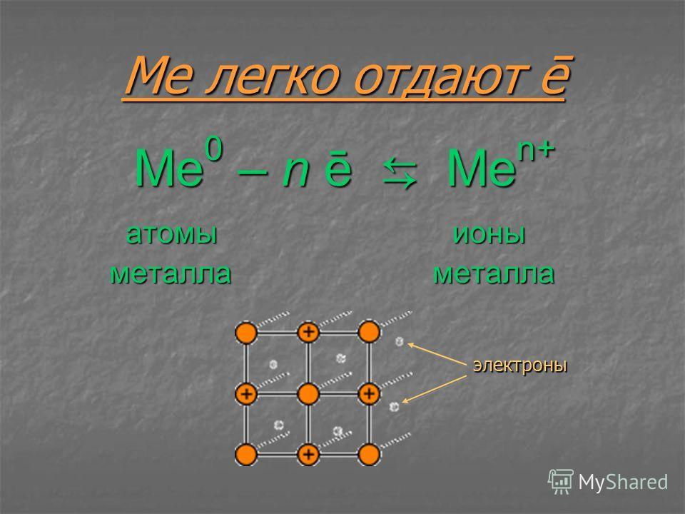 Ме легко отдают ē Ме 0 – n ē Me n+ атомы ионы атомы ионы металла металла металла металла электроны