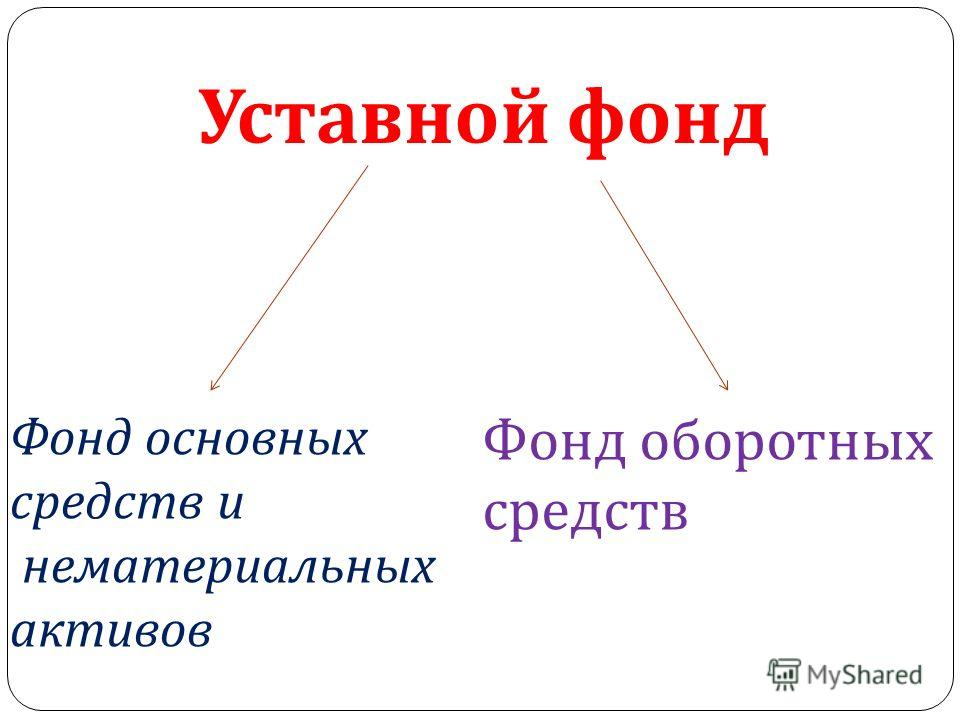 Фонд основных средств и нематериальных активов Фонд оборотных средств Уставной фонд