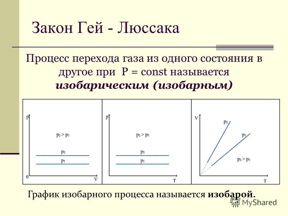 График изобарного процесса называется изобарой. Процесс перехода газа из одного состояния в другое при Р = const называется изобарическим (изобарным) Закон Гей - Люссака