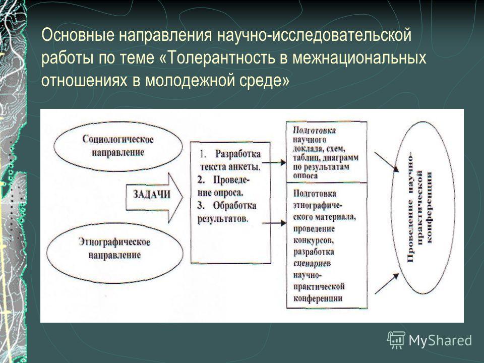 Основные направления научно-исследовательской работы по теме «Толерантность в межнациональных отношениях в молодежной среде»
