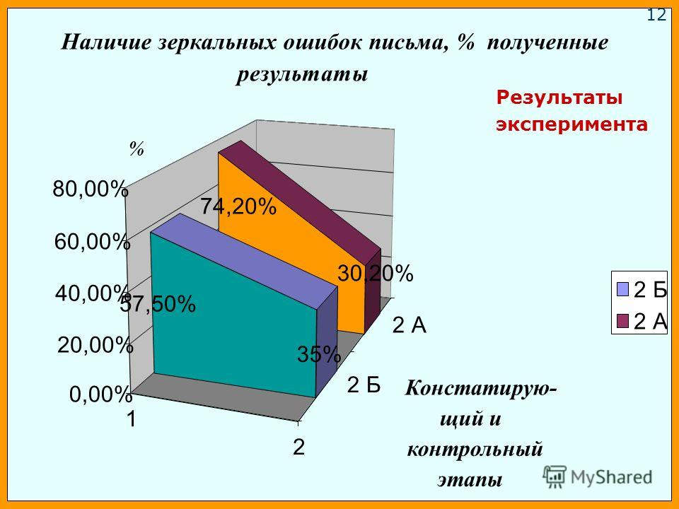 1 2 2 Б 2 А 74,20% 30,20% 57,50% 35% 0,00% 20,00% 40,00% 60,00% 80,00% % Констатирую- щий и контрольный этапы Наличие зеркальных ошибок письма, % полученные результаты 2 Б 2 А Результаты эксперимента 1212