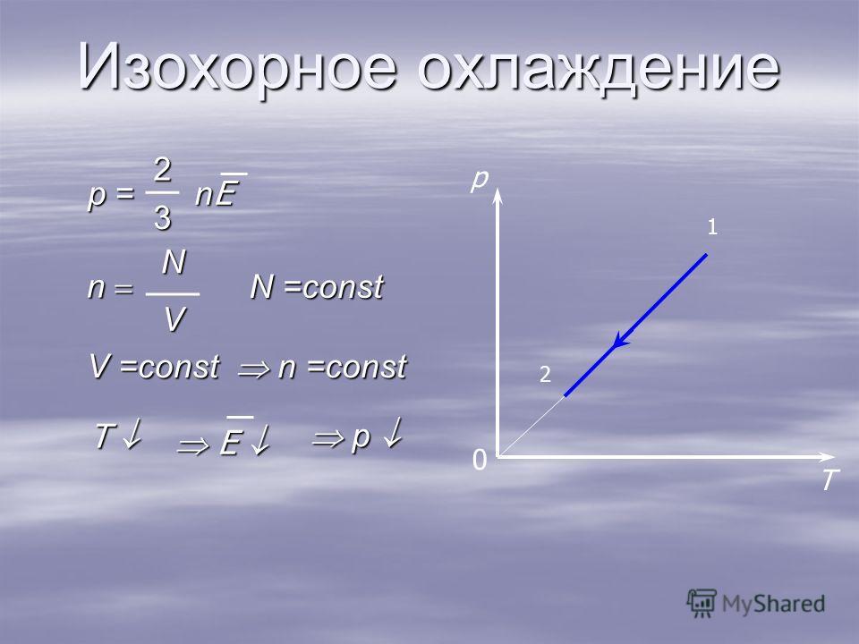 Изохорное охлаждение T p 2 1 0 n N V p = 2 nEnEnEnE3 N =const n =const n =const p p V =const T E E