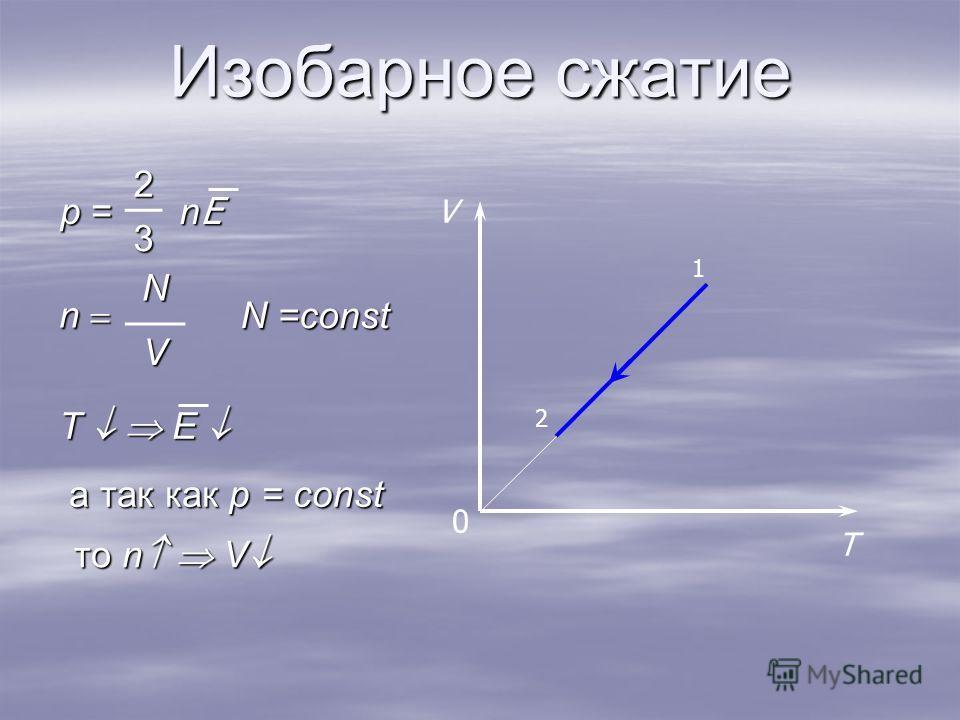 Изобарное сжатие 0 T V 2 1 n N V p = 2 nEnEnEnE3 N =const то n V то n V T E T E а так как p = const а так как p = const