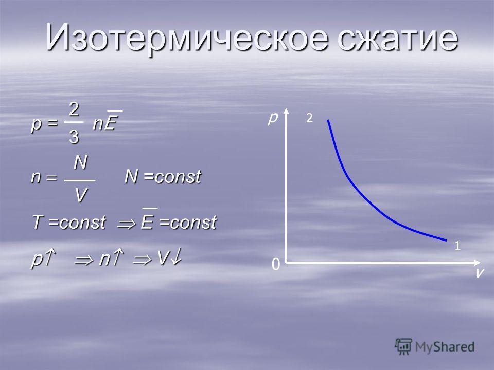 Изотермическое сжатие n N V p v 2 1 0 p = 2 nEnEnEnE3 N =const E =const E =const V V T =const p n n