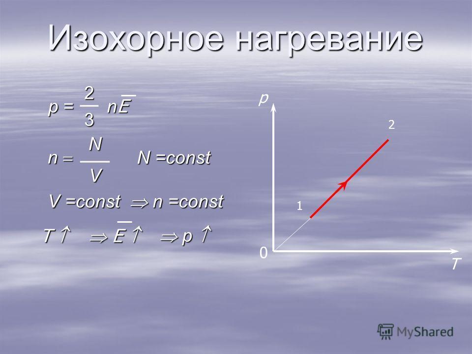 Изохорное нагревание T p 1 2 0 n N V p = 2 nEnEnEnE3 N =const n =const n =const p p V =const T E E