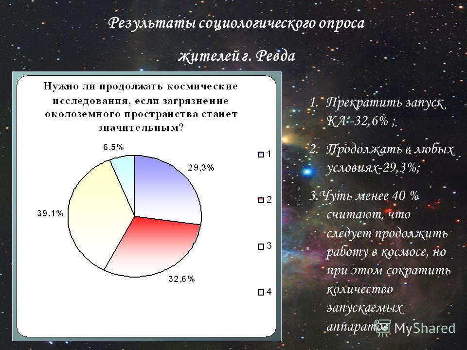 Результаты социологического опроса жителей г. Ревда 1.Прекратить запуск КА -32,6% ; 2.Продолжать в любых условиях-29,3%; 3.Чуть менее 40 % считают, что следует продолжить работу в космосе, но при этом сократить количество запускаемых аппаратов