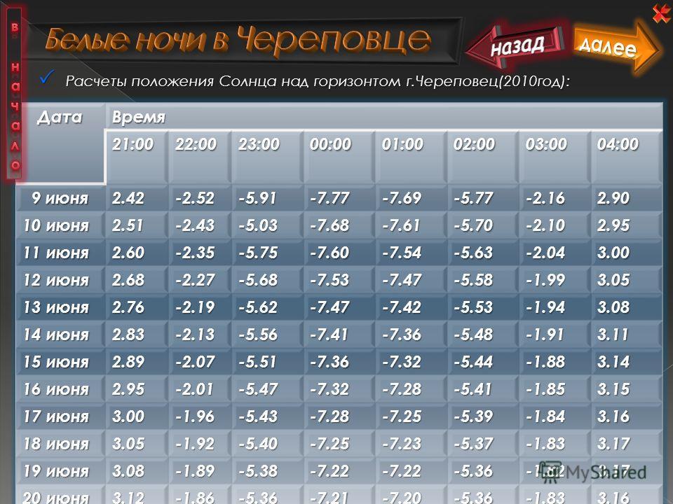 Расчеты положения Солнца над горизонтом г.Череповец(2010год): Расчеты положения Солнца над горизонтом г.Череповец(2010год):ДатаВремя21:0022:0023:0000:0001:0002:0003:0004:00 9 июня 9 июня2.42-2.52 -5.91 -7.77-7.69-5.77-2.162.90 10 июня 2.51-2.43-5.03-
